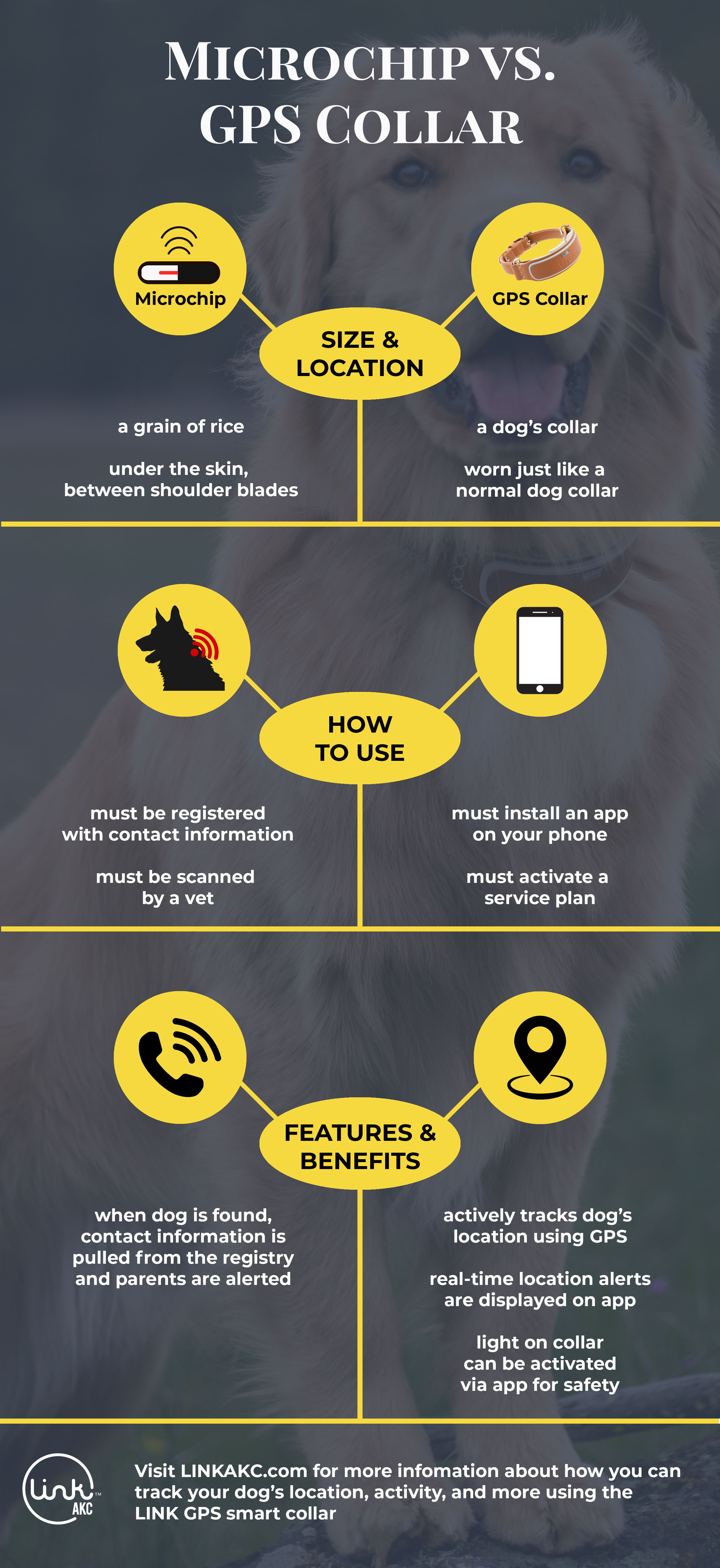 microchip-vs-gps-collar-infographic